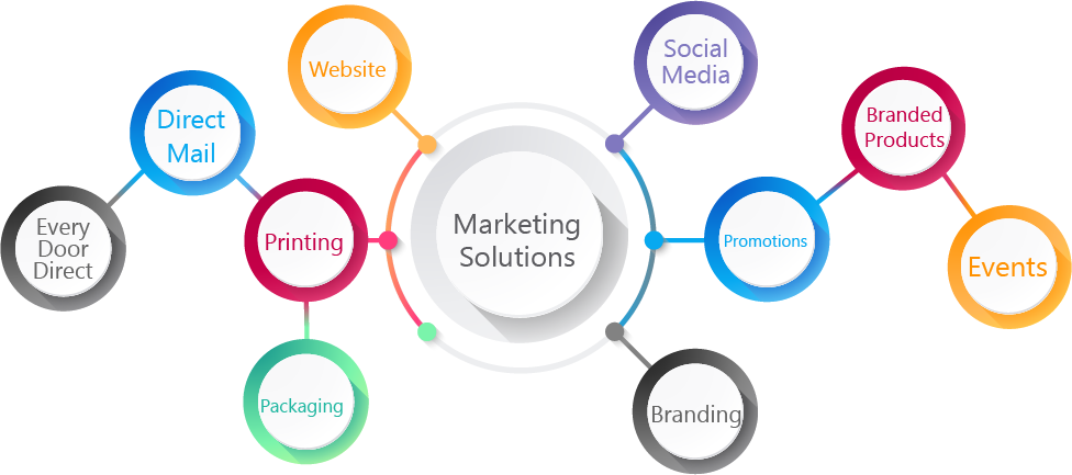 digital marketing company in kolkata