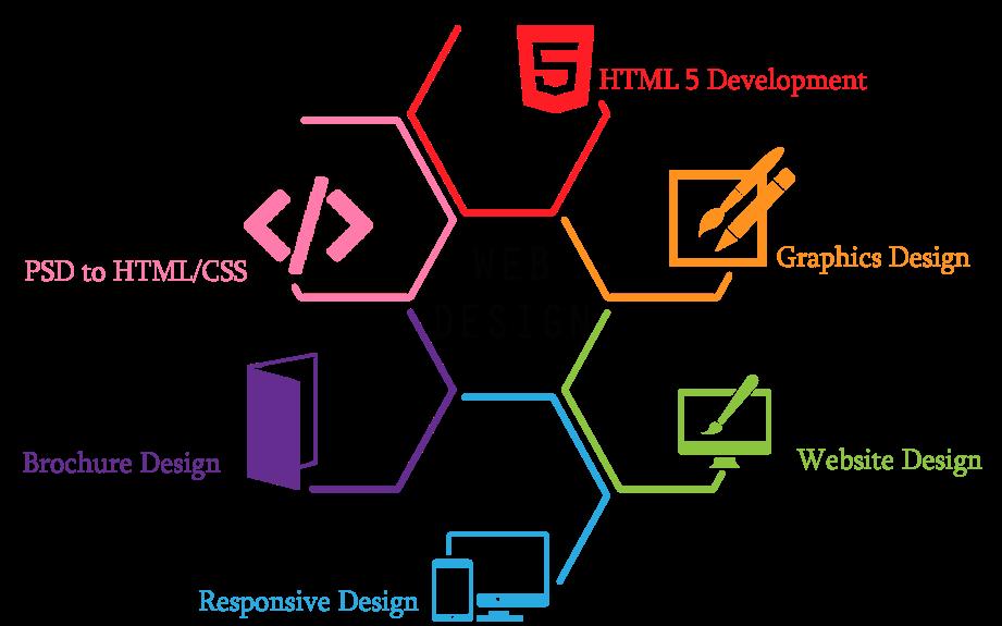 web developer in kolkata